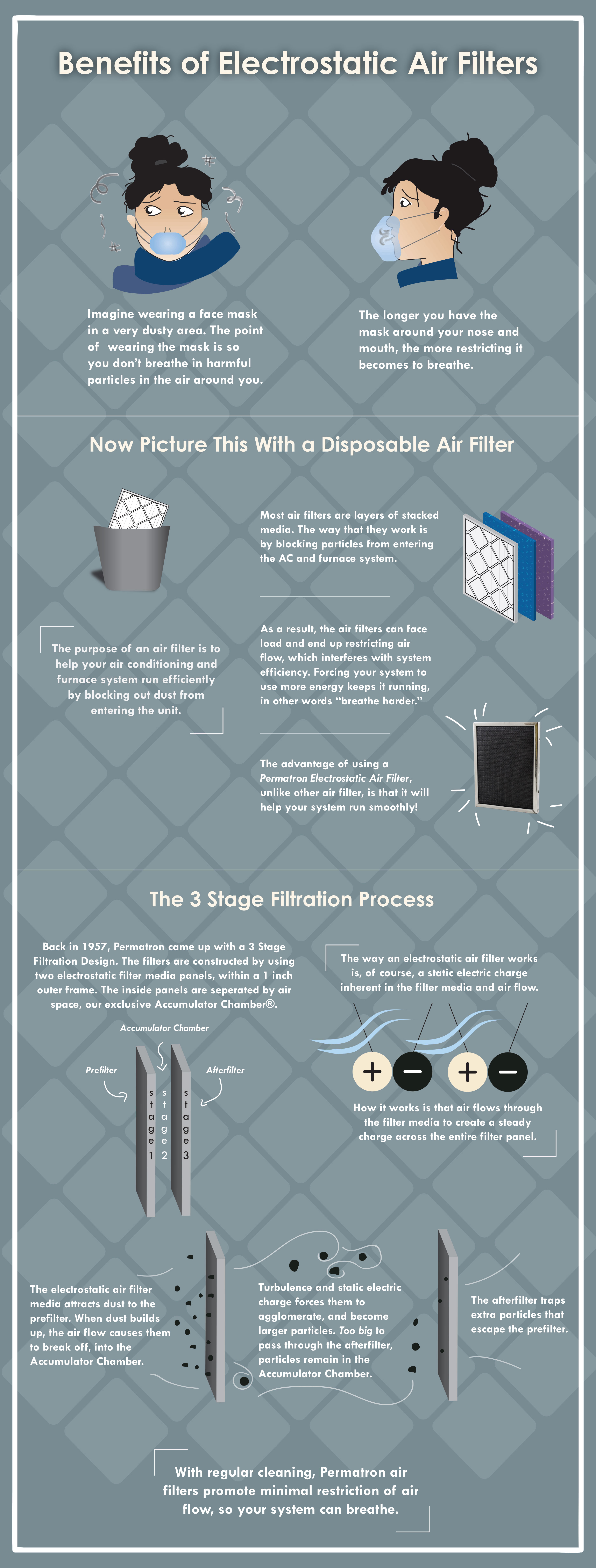 Benefits of Electrostatic Air Filters Infographic
