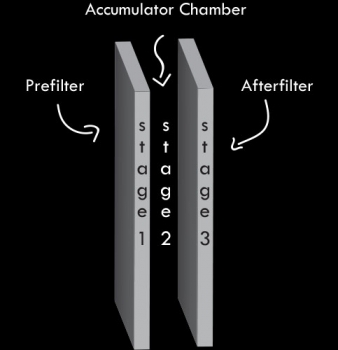 What is the Accumulator Chamber and How Does It Work?